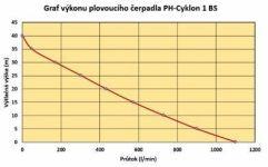 Cyklon 1 BS plovoucí čerpadlo