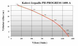 progress 1400-A